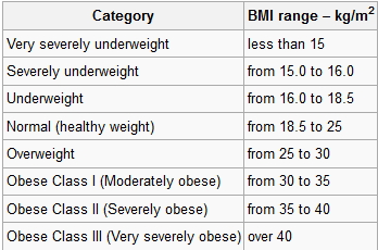 classification essay on weight loss Classification major eating disorders can be classified as anorexia nervosa,  severe weight loss and amenorrhea longer than 3 months are unusual in somatization .